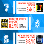 best-creatine-supplement-on-the-market-today-infographic