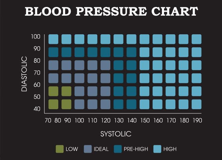 Wykres ciśnienia krwi