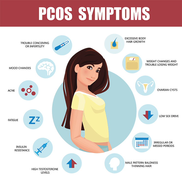 Symptoms Of Pcos